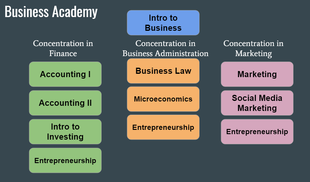 Business academy flow chart